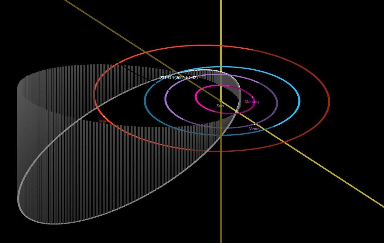 Ce diagramme de la NASA représente l'orbite de l'astéroïde 2001 FO32 (ellipse blanche).  En raison de cette orbite elliptique et inclinée, lorsque l'astéroïde se rapprochera de la Terre le 21 mars 2021, il se déplacera à une vitesse inhabituellement rapide de 124000 km / h.
