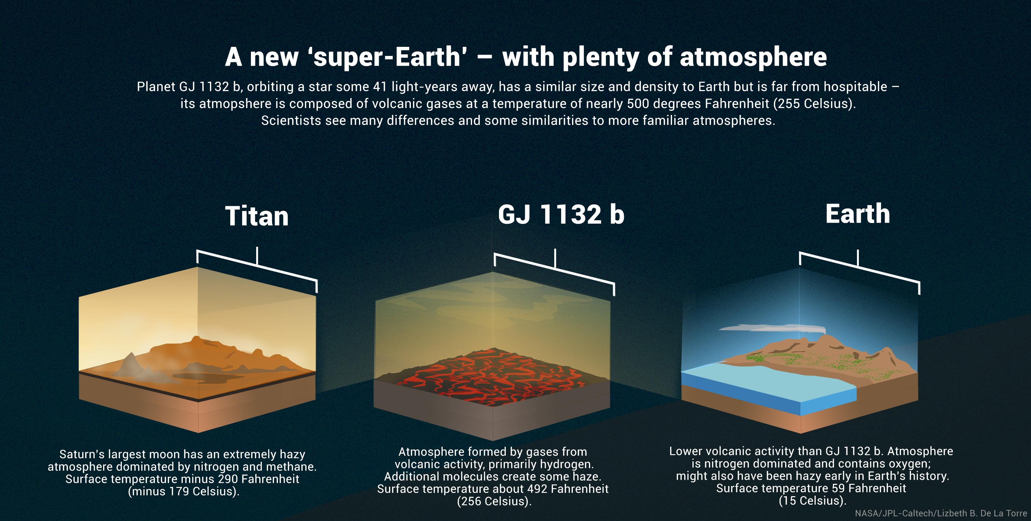 Une infographie compare la surface de GJ 1132 b à celle de la Terre et de la plus grande lune de Saturne, Titan.  Le GJ 1132 b et le Titan offrent tous deux d'étranges parallèles et des différences étranges avec la Terre.