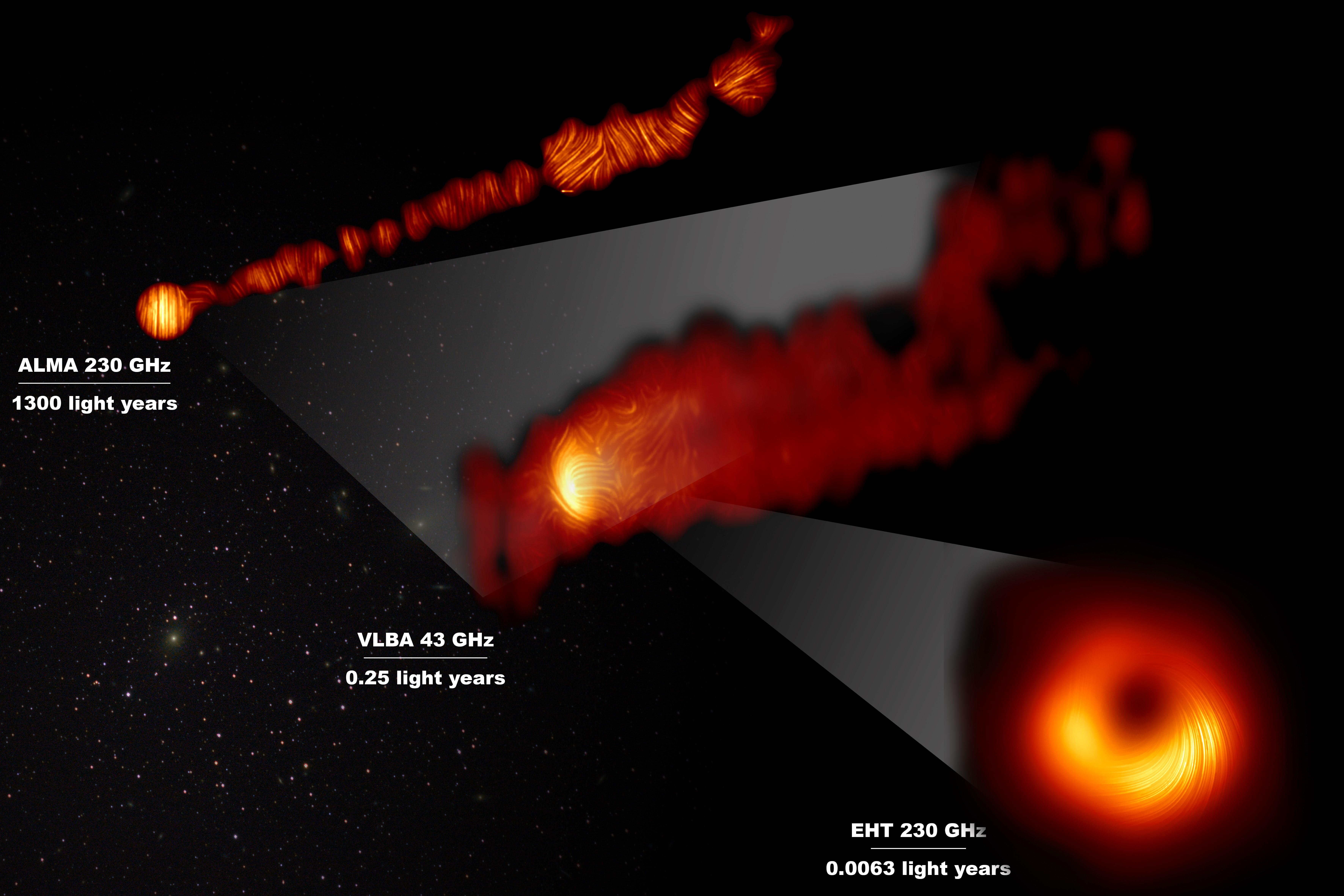 Vue du jet depuis le centre de M87 en lumière polarisée (en haut), sur une distance de 1 300 années-lumière;  une vue agrandie du télescope VLBA couvrant 0,25 année-lumière (milieu);  la lueur polarisée autour du trou noir, observée par le télescope Event Horizon (en bas).