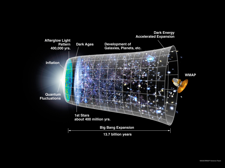 Ce graphique montre une chronologie de l'univers basée sur la théorie du Big Bang et les modèles d'inflation.