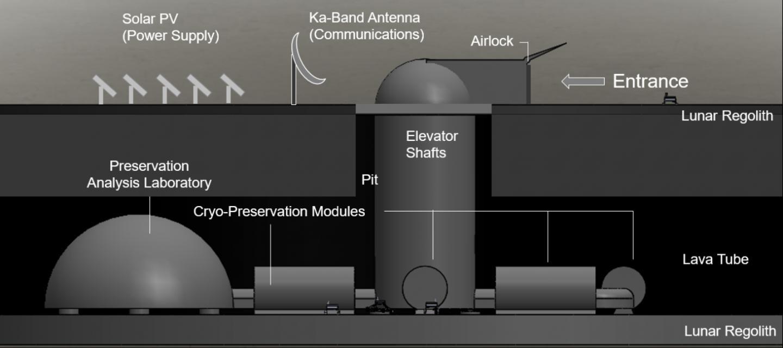 La conception de base de l'arche lunaire avec des modules de stockage cryogénique cachés dans des tubes de lave alimentés par des panneaux solaires au-dessus.