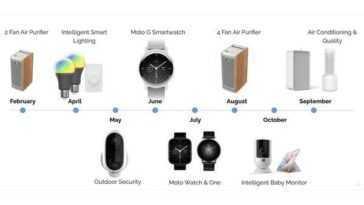 Motorola Prévoit Trois Nouvelles Smartwatches Pour 2021