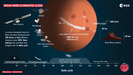 Profil de l'article sur le nuage allongé d'Arsia Mons
