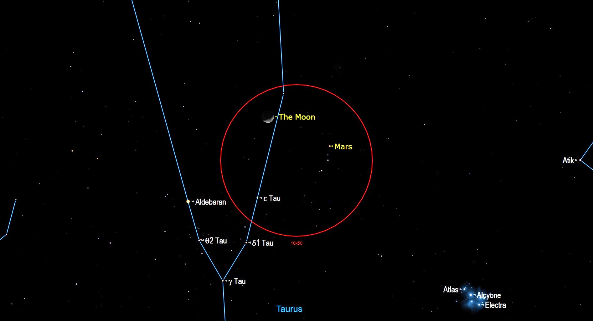 Dans le ciel sud-ouest après le crépuscule du vendredi 19 mars, recherchez le point rougeâtre et moyennement lumineux de Mars brillant de plusieurs largeurs de doigts en bas à droite (ou 3 degrés au nord-ouest céleste) du croissant de lune croissant.  Les deux objets apparaîtront ensemble dans le champ de vision de vos jumelles (cercle rouge).  Le duo se réunira dans l'ouest après environ 1 heure du matin, heure locale.