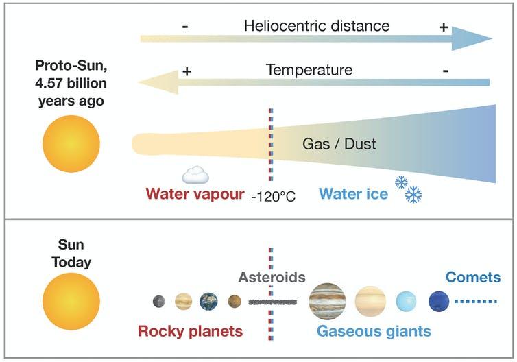 Le système solaire a commencé comme un nuage de gaz et de poussière, à partir duquel les planètes et les corps planétaires se sont formés par l'agglomération de poussière.  Aux basses pressions du milieu interplanétaire, l'incorporation d'eau dans les corps planétaires dépend de la température environnante: au-dessus de -184 degrés Fahrenheit, l'eau est sous sa forme vapeur et ne s'agglomère pas avec d'autres solides.
