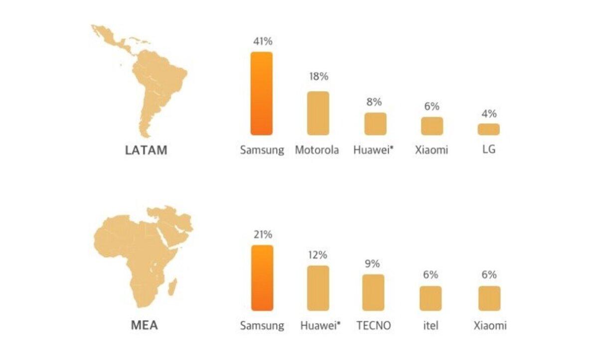Ventes mobiles en Amérique du Sud, au Moyen-Orient et en Afrique