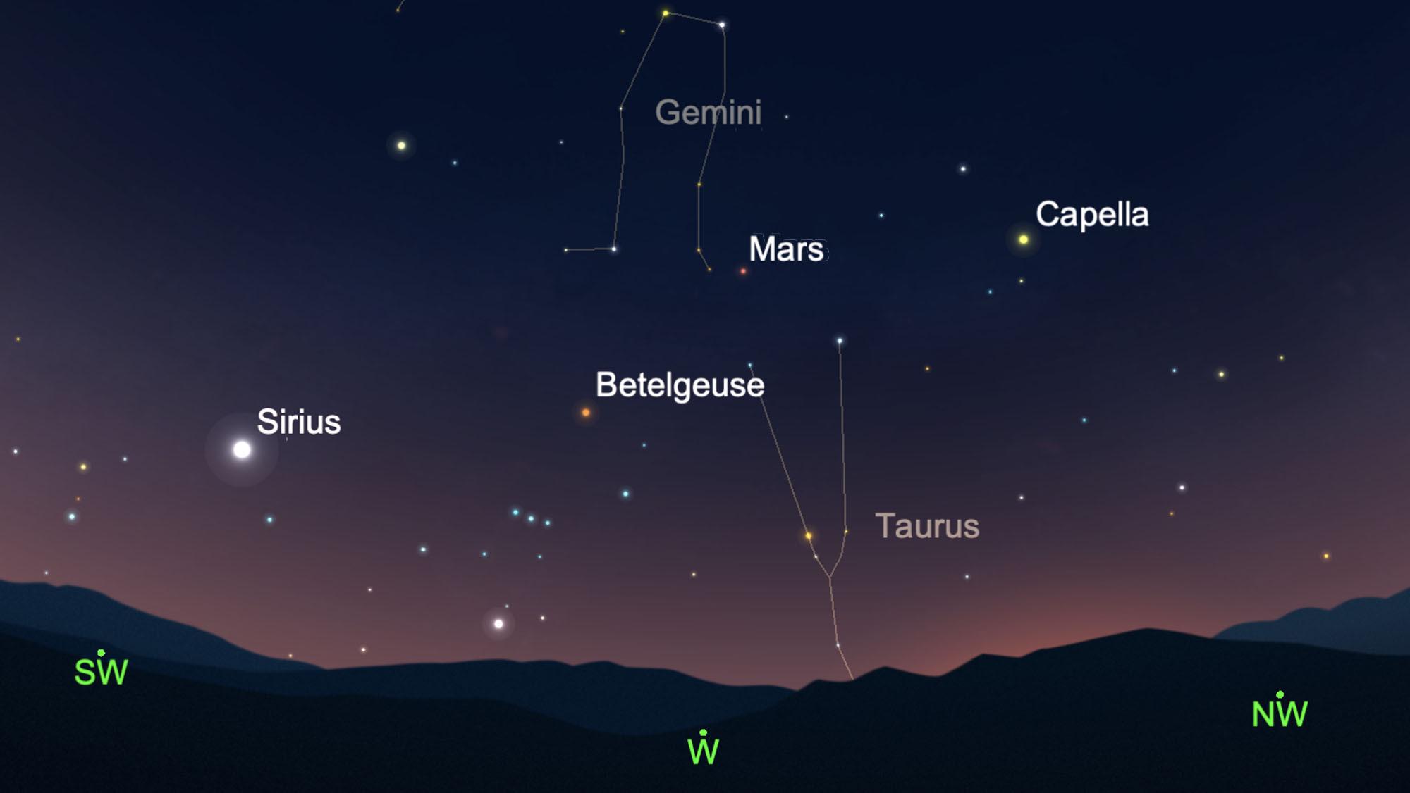Voir Mars dans la constellation des Gémeaux le soir de la Super Lune Rose, le 26 avril 2021.