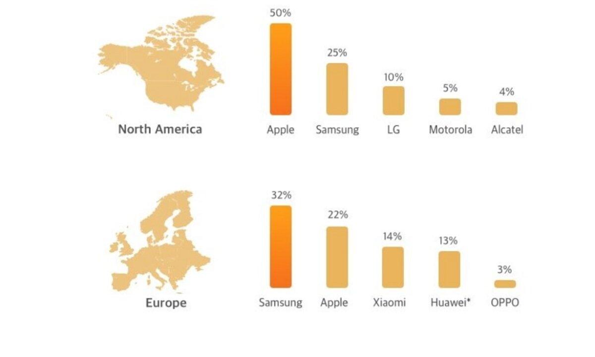Marques les plus vendues en Europe et en Amérique du Nord