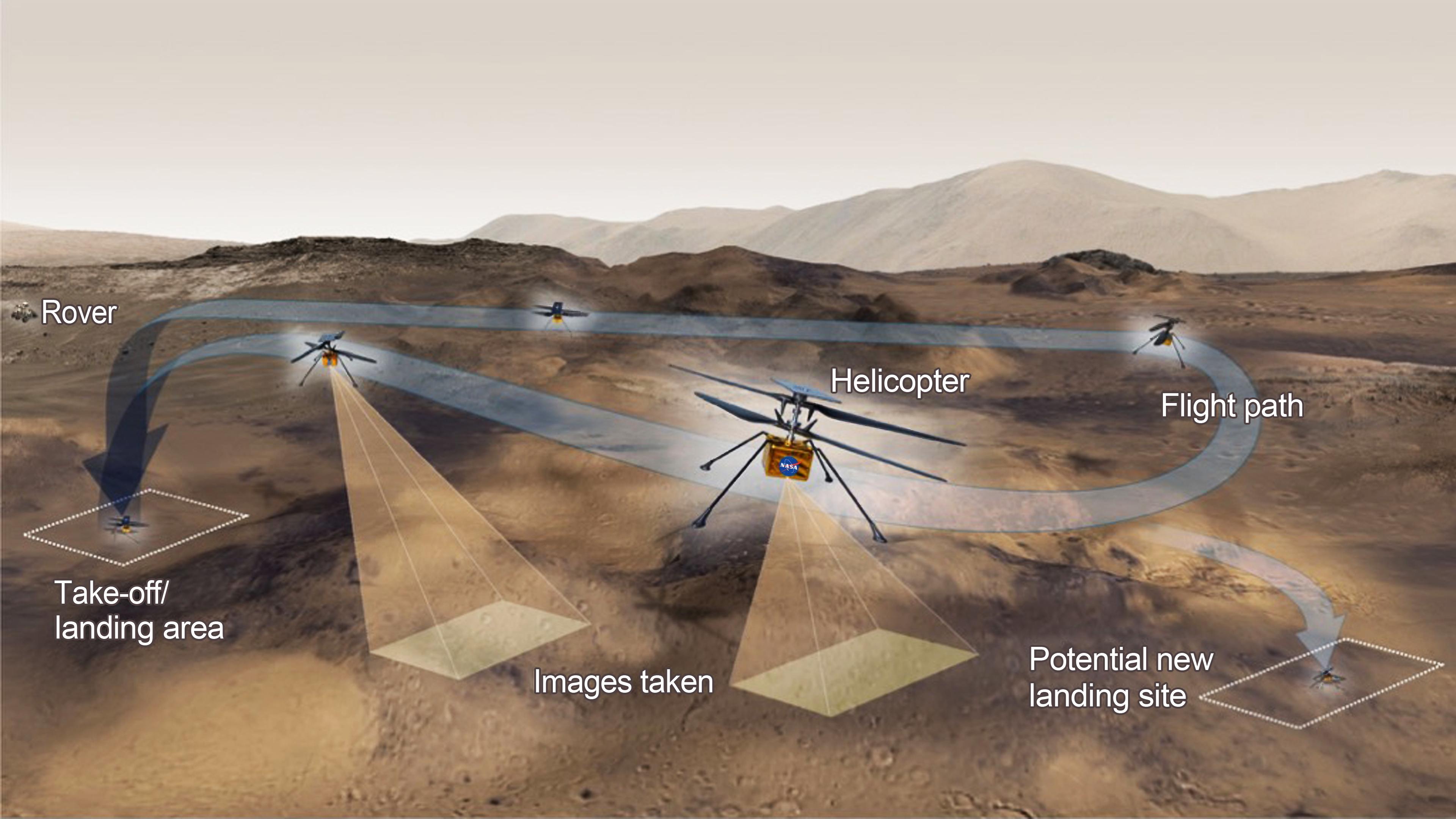 Ce graphique montre les activités générales que l'équipe derrière l'hélicoptère Ingenuity Mars de la NASA espère accomplir lors d'un vol d'essai donné sur la planète rouge.
