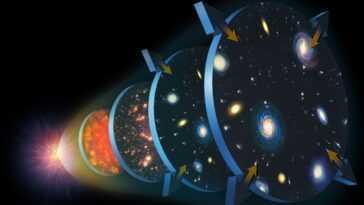 Saurons Nous Jamais Exactement Comment L'univers Est Apparu En Ballon?