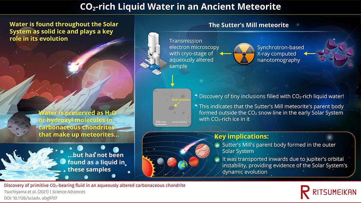 Dans une nouvelle étude, les chercheurs ont détecté de l'eau liquide dans des fragments de la météorite Sutter's Mill.