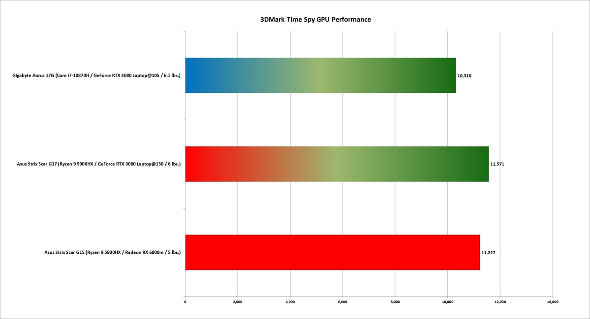 6800 GPU 3dmark