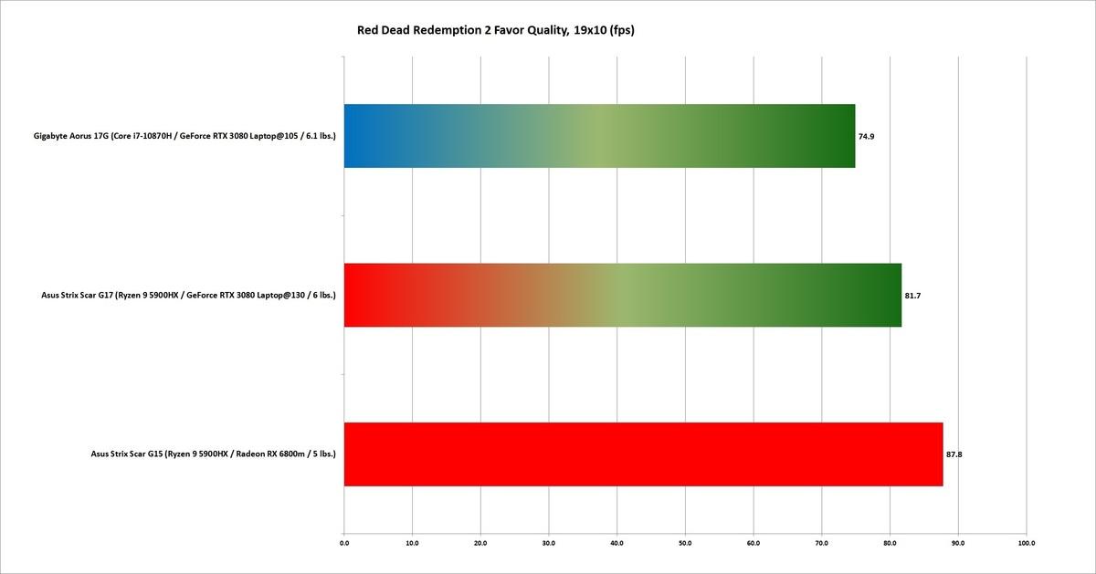 6800 rdr2 favorisent la qualité