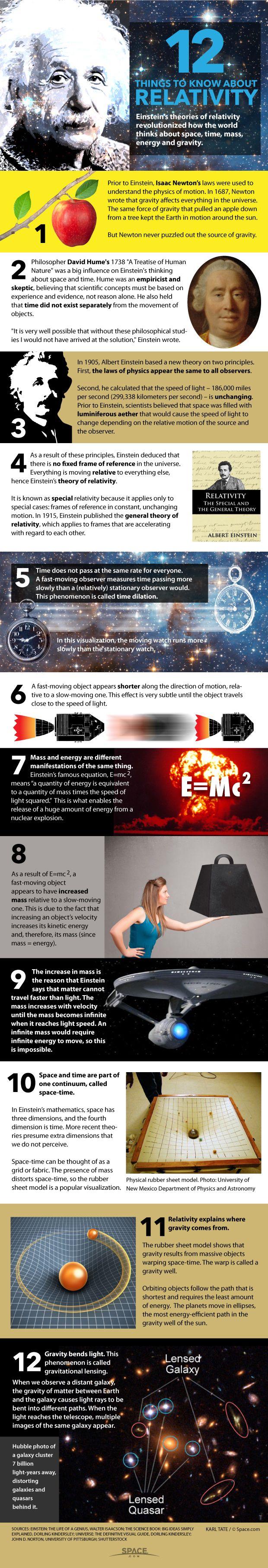Voici 12 choses à savoir sur la relativité.