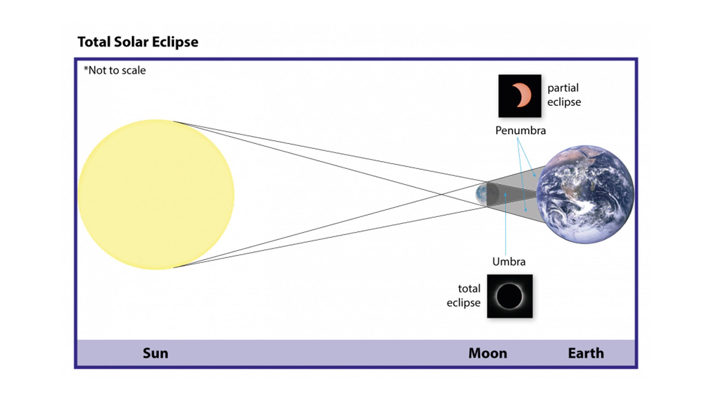 Ce diagramme montre comment se produisent les éclipses annulaires et partielles.