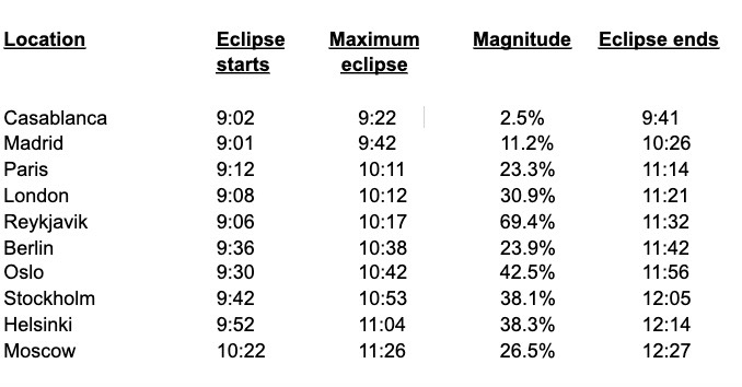 Tableau indiquant le moment de l'éclipse solaire du 10 juin 2021 à partir de divers endroits en Europe et en Afrique.