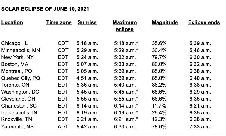 Tableau indiquant le moment de l'éclipse solaire du 10 juin 2021 à partir de divers endroits.
