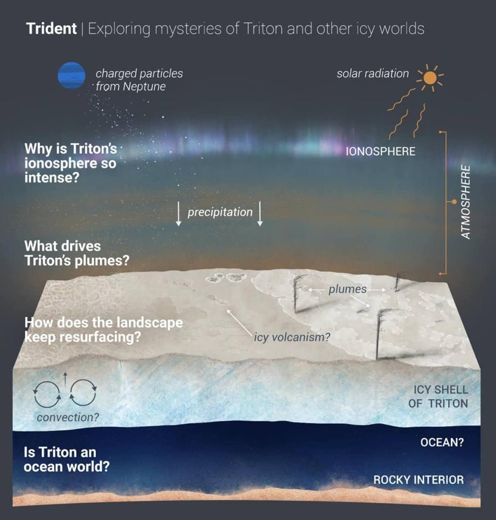 Ce que la mission Trident aurait fait.  Crédit image : NASA/JPL-Caltech