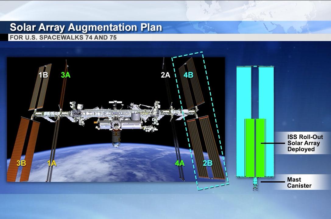 Graphique de la NASA montrant l'emplacement des panneaux solaires 4B et 2B sur la poutre P6 de la Station spatiale internationale où les deux premiers nouveaux panneaux solaires de déploiement de l'ISS (iROSA) sont en cours d'installation.