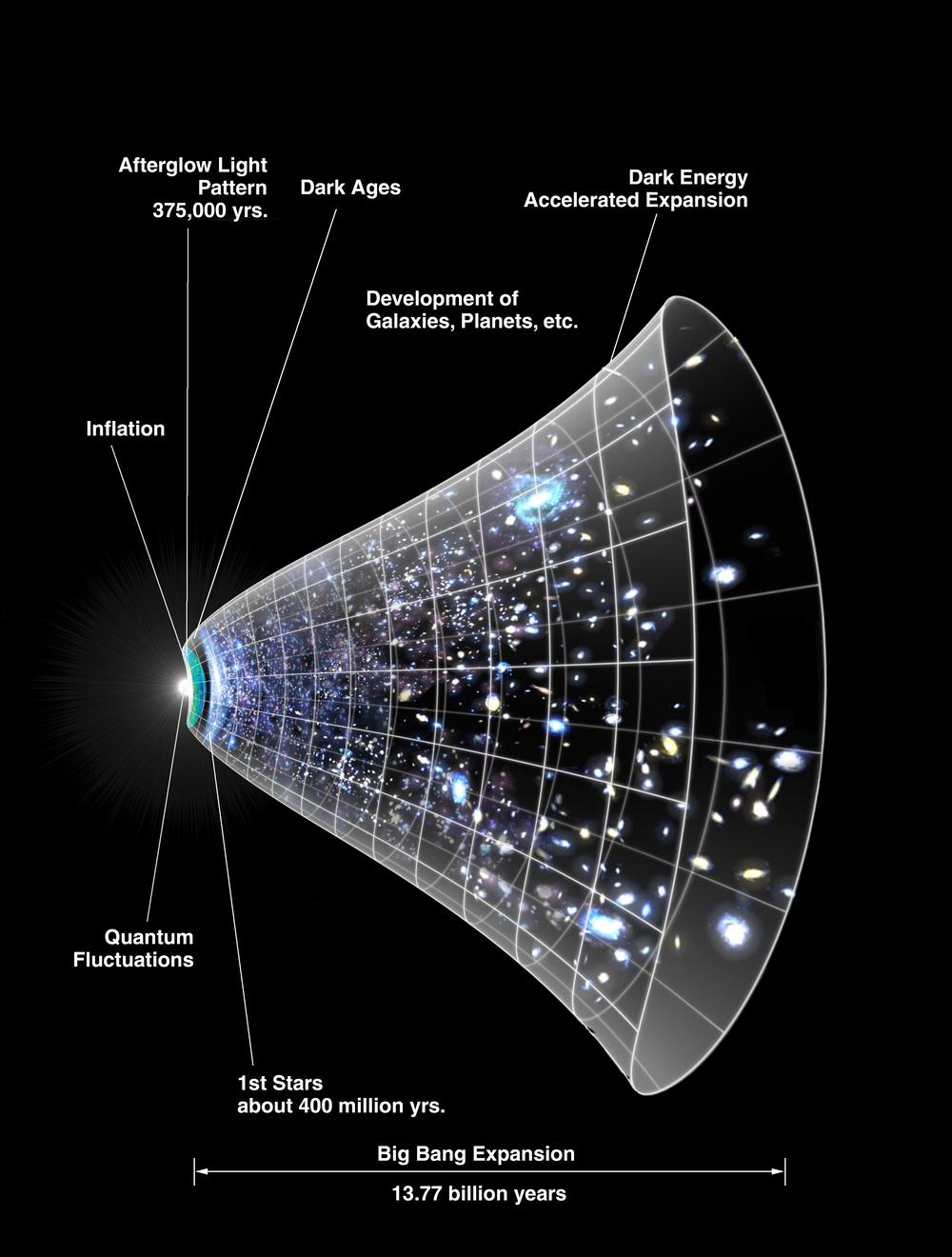 Diagramme de l'expansion de l'univers au fil du temps.