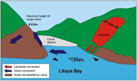 Diagramme du mégatsunami de la baie de Lituya en anglais