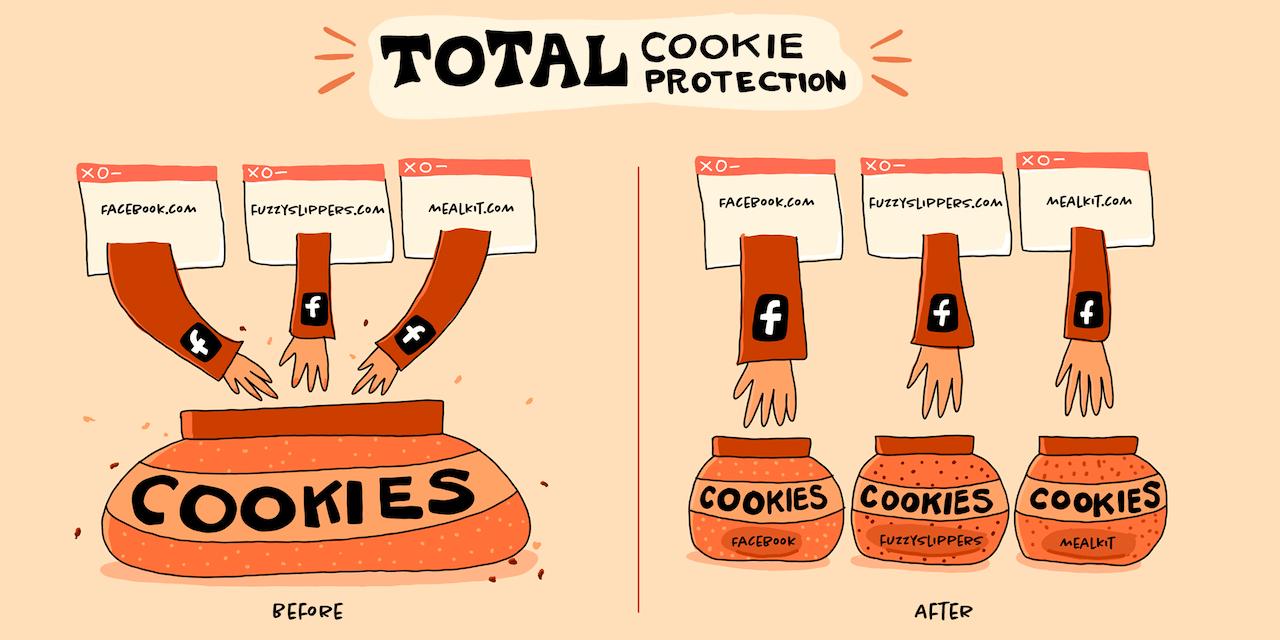 Auparavant, les cookies tiers étaient partagés entre les sites Web.  Désormais, chaque site Web dispose de son propre bocal à cookies afin que les cookies ne puissent pas être utilisés pour partager des données entre eux.  Illustration : Blog de Meghan Newell/Mozilla