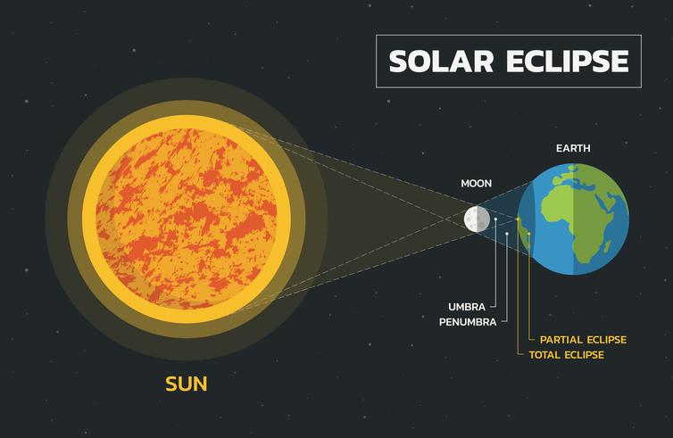 Que se passe-t-il pendant une éclipse solaire.