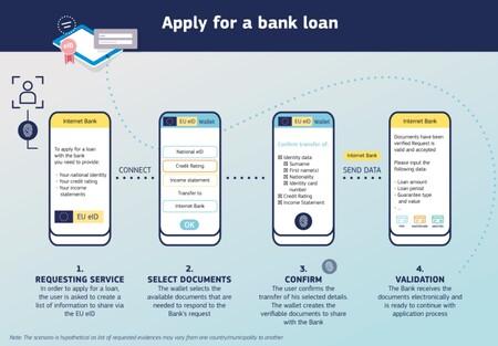 Identité bancaire