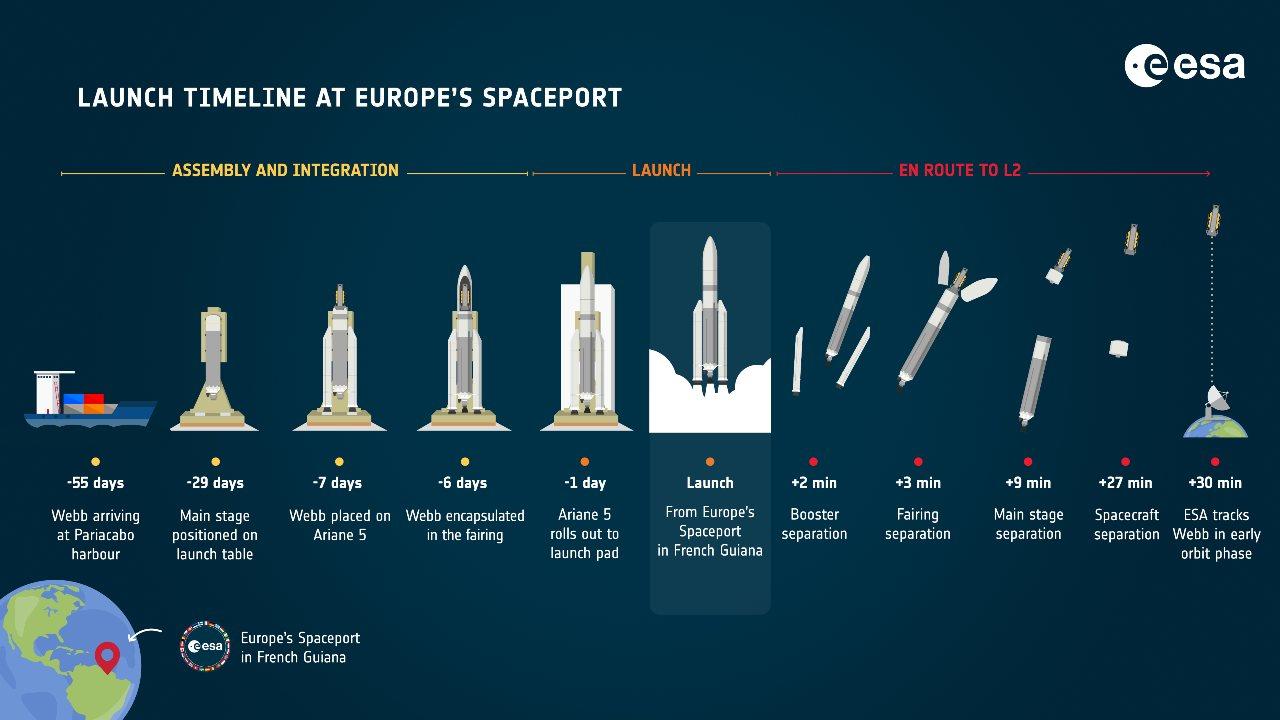 Chronologie du lancement de Webb au port spatial européen.  crédit image : ESA